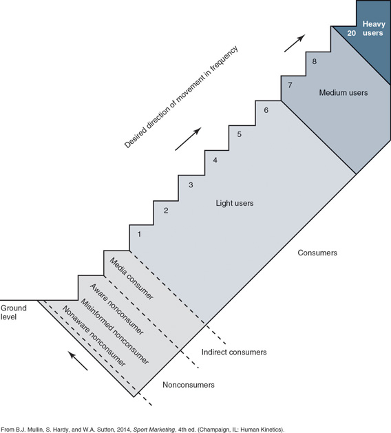 Frequency Escalator theory diagram